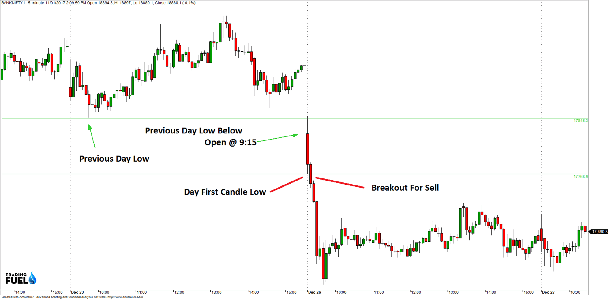 Intraday-Trading-Techniques-Sell