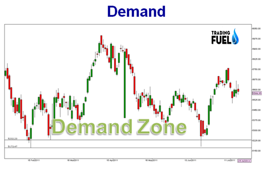 Demand and Supply Trading