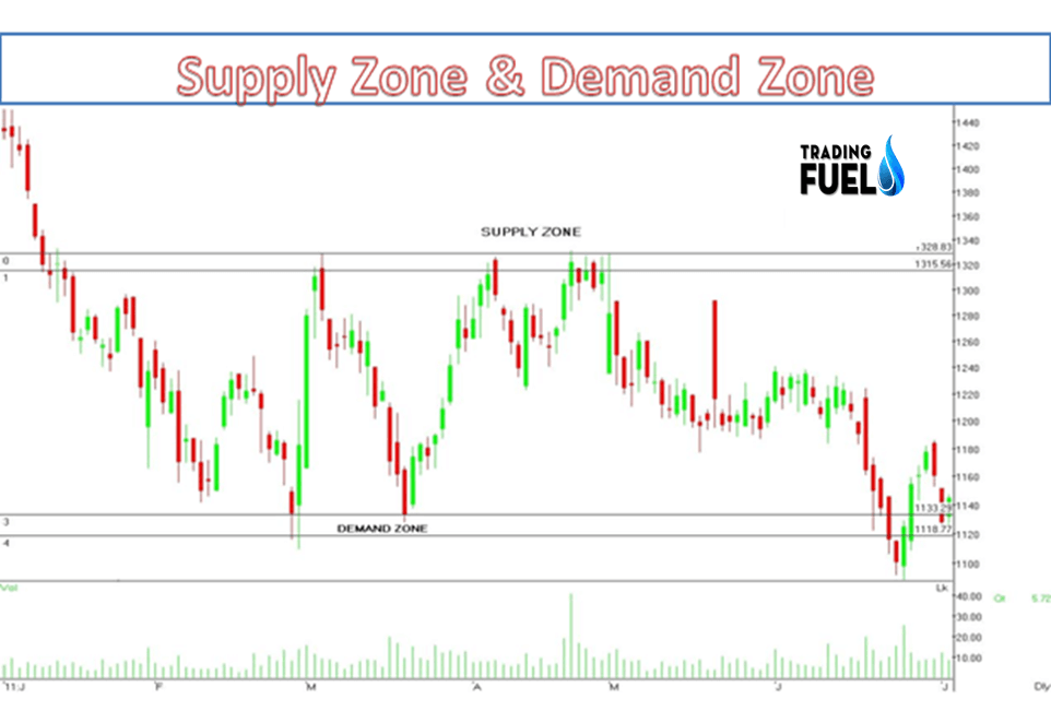Supply Zone Example 2