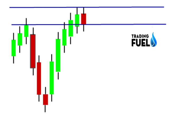 Reversal Candle in Supply Area
