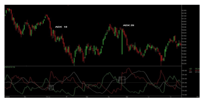 ADX Day Trading Indicators