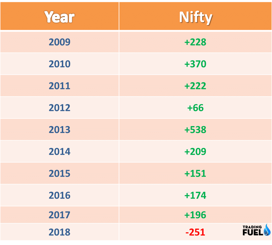 Nifty Performance in Ganesh Chaturthi