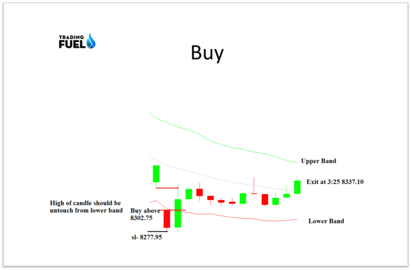 Example-for-Buy-Trade-Strategy