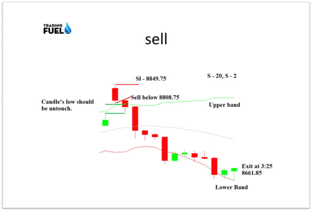 Example-for-Sell-Trade-Strategy