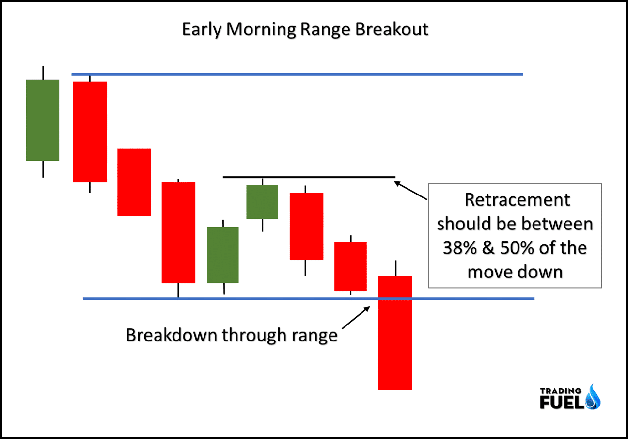 Range Breakout Intraday Trading Strategy