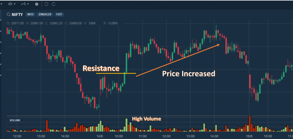 Volume Breakout Strategy