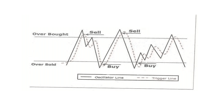 RSI-Intraday-Trading-Indictors