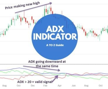 What is ADX Indicator
