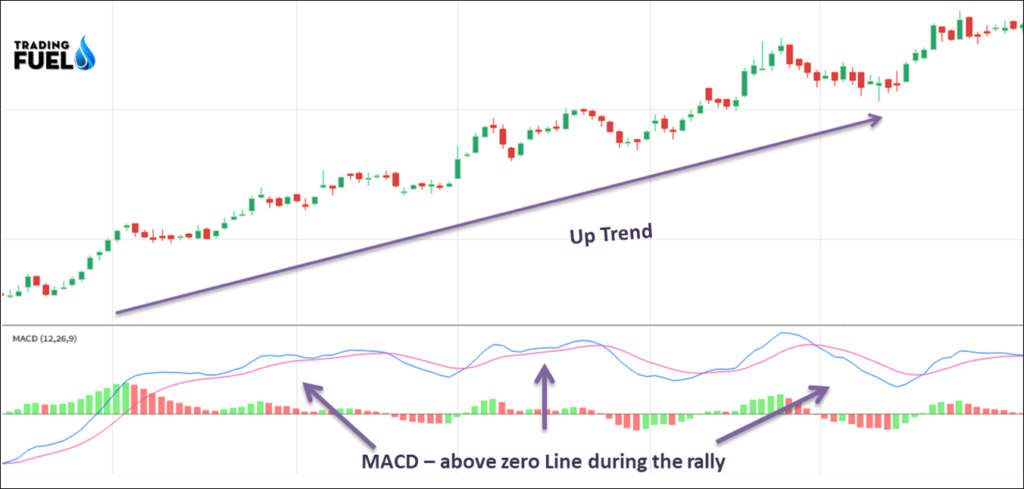MACD: Moving Average Cross-over