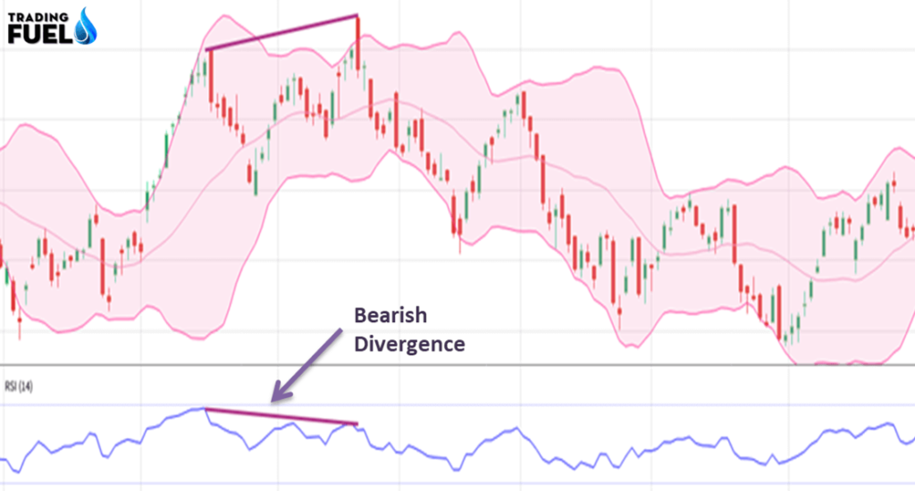 Bollinger Bands and RSI  2