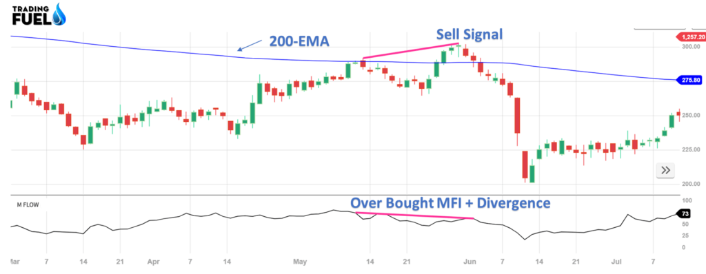Money Flow Index (MFI) Trading Strategy Sell Example