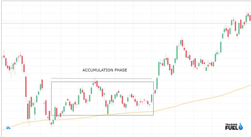 Price Action Trading ACCUMULATION Pattern