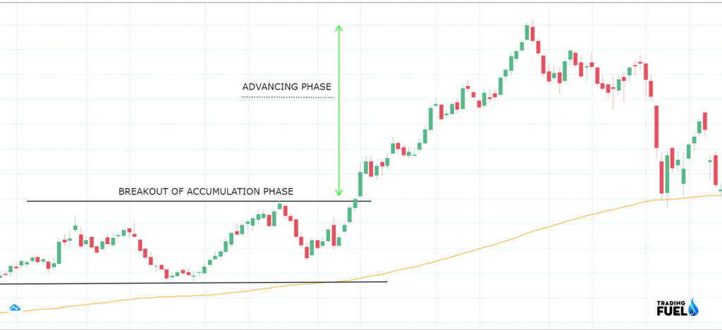 Price Action Trading ADVANCING Pattern