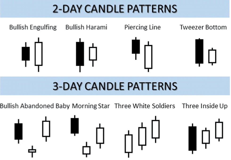 BULLISH CANDLE