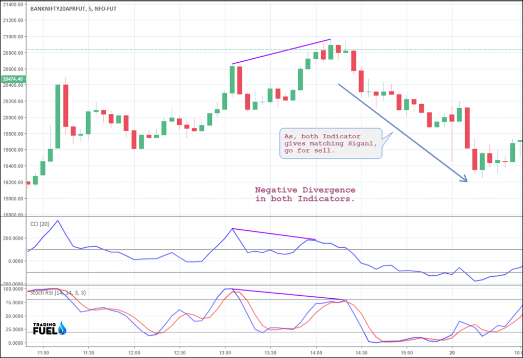 Commodity Channel Index (CCI) + Stochastic RSI Trading Strategy