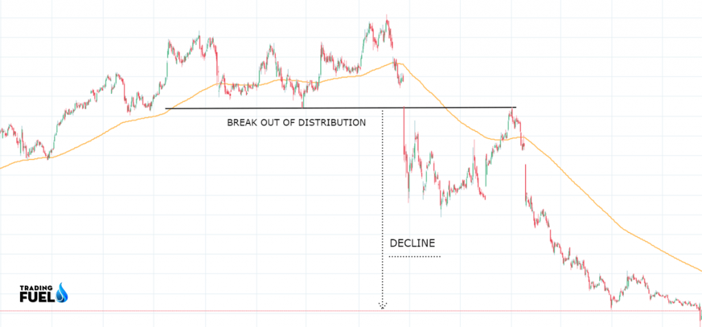 Price Action Trading DECLINE Pattern