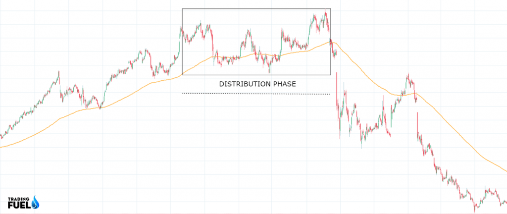 Price Action Trading DISTRIBUTION Pattern