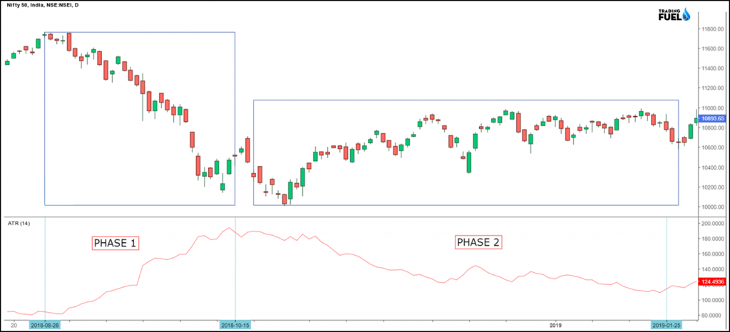 Example Of Nifty 50
