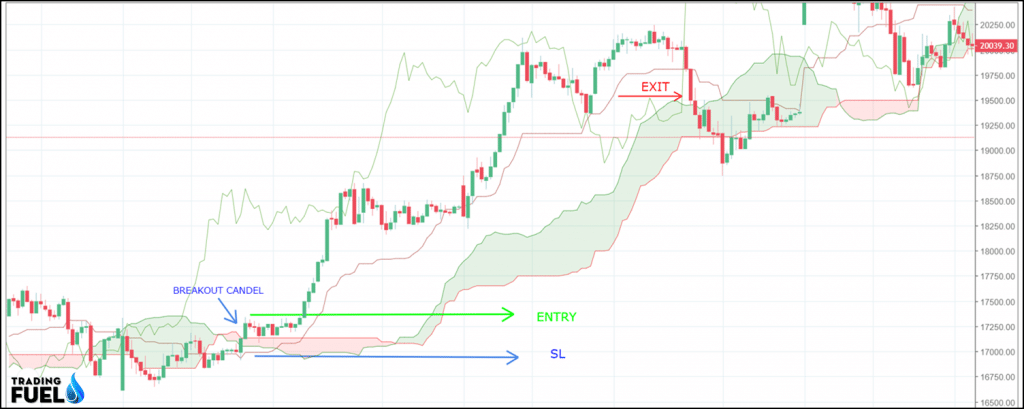 Price And Breakout Trading Strategy