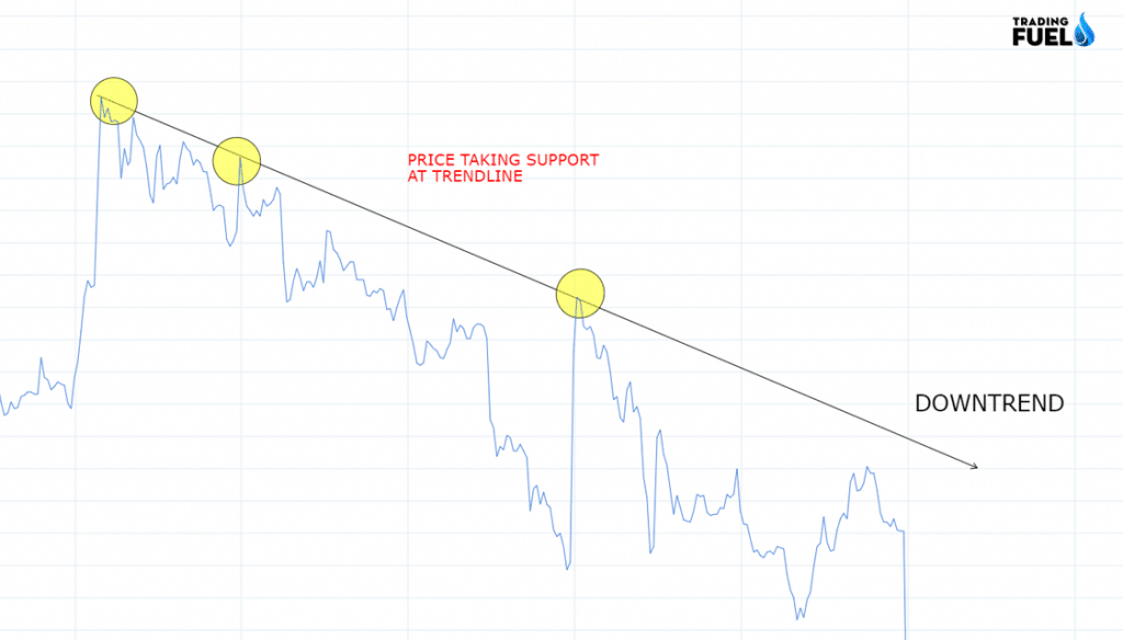 Price Action Trading TREND LINES DOWNTREND System