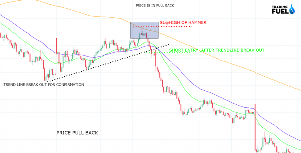 Trading Pull Back Strategies