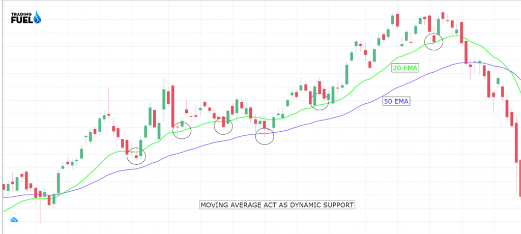 Price Action MOVING AVERAGE UPTREND Strategies