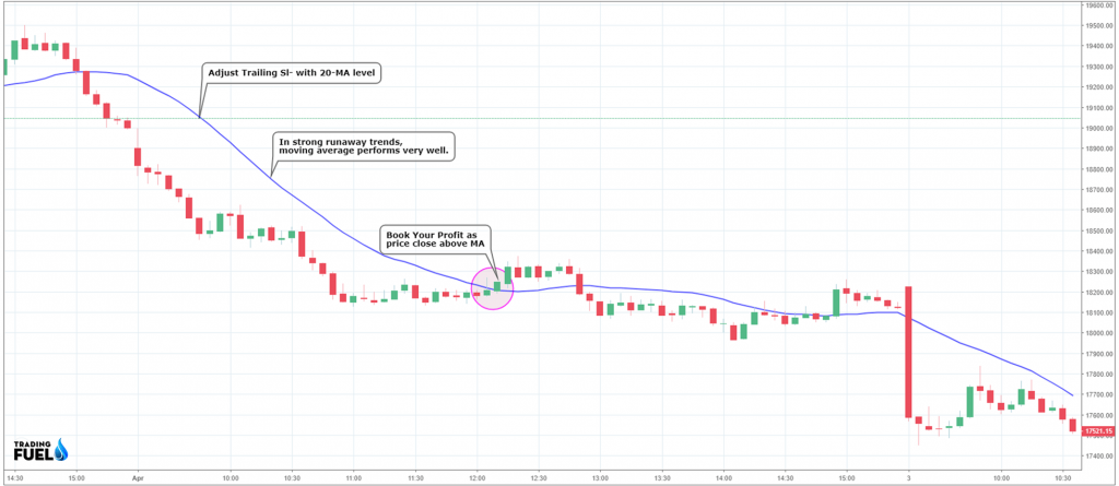 Use Moving Average for Trailing Stop-loss