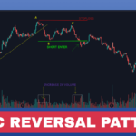 How to Trade Reversal with A-B-C Pattern