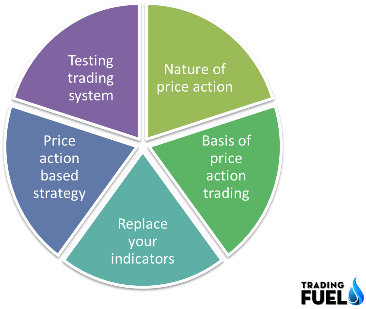 Top 5 Price Action Trading Strategies