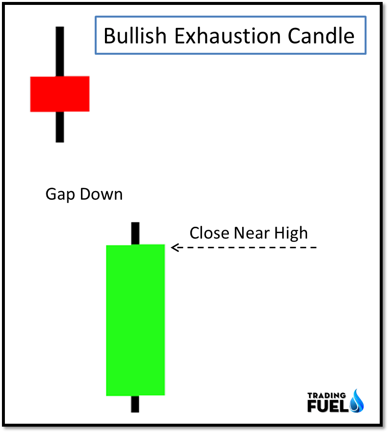 Exhaustion Candlestick Patterns