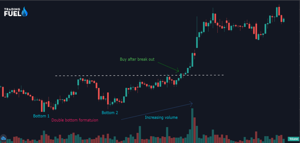 Form a Price Action based Strategy