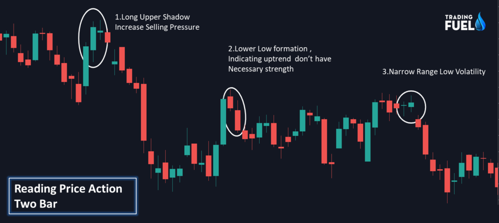 Price Action Two Bar Candlestick