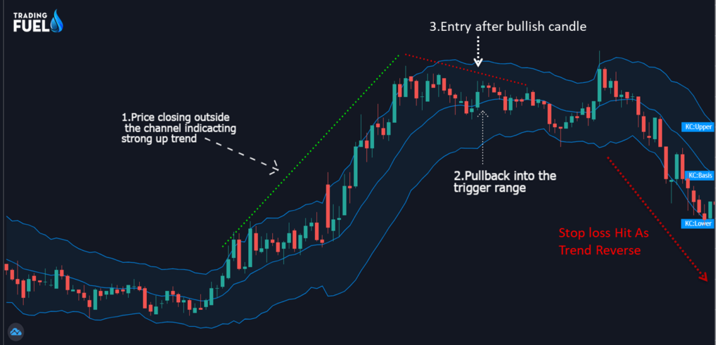 Pullback Trading Method Example for Sell