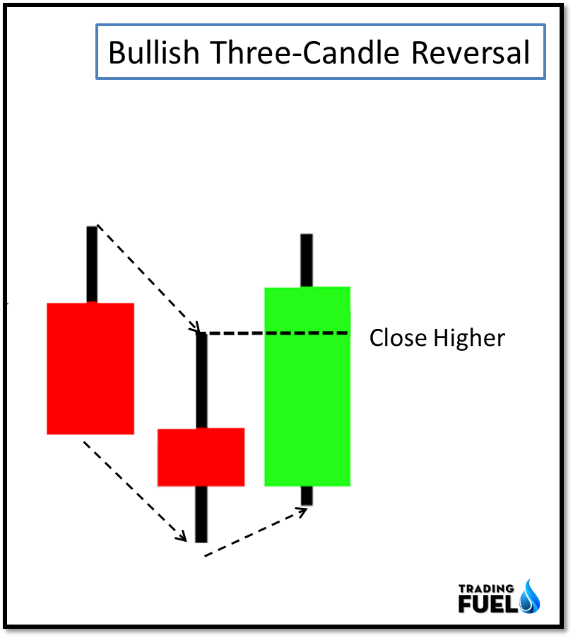 Three Candle Reversal