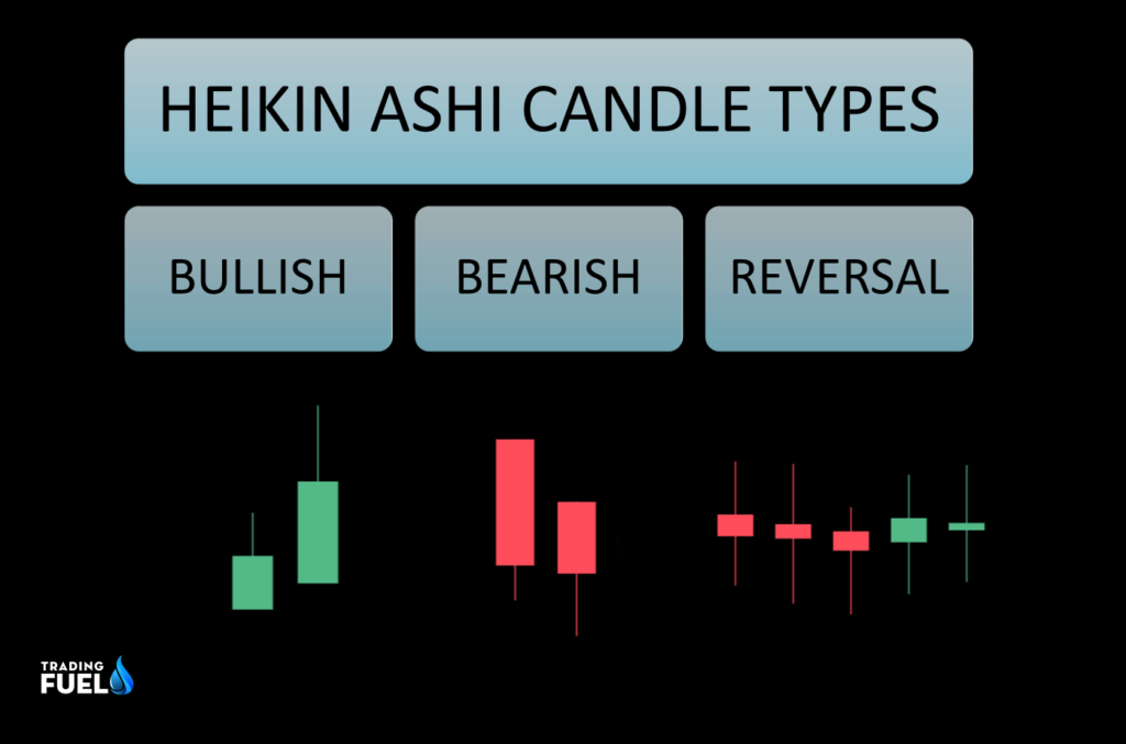 Types of candle in Heikin Ashi