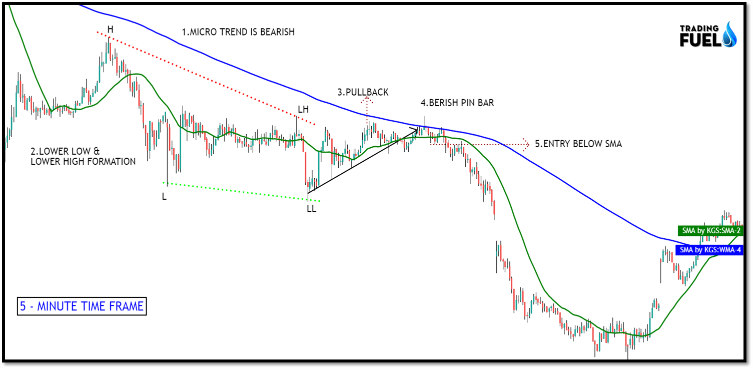 JJRVAT'S PRICE ACTION TRADING STRATEGY - Example 1: 5-minute Time Frame