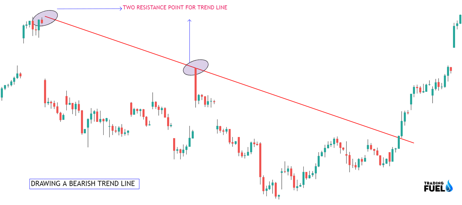 Example of a Bearish Trend Line
