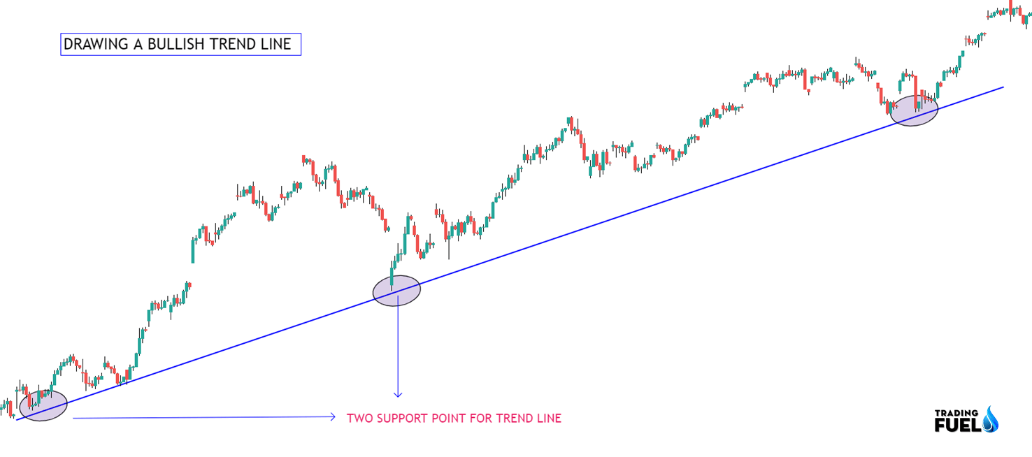 Example of a bullish Trend Line