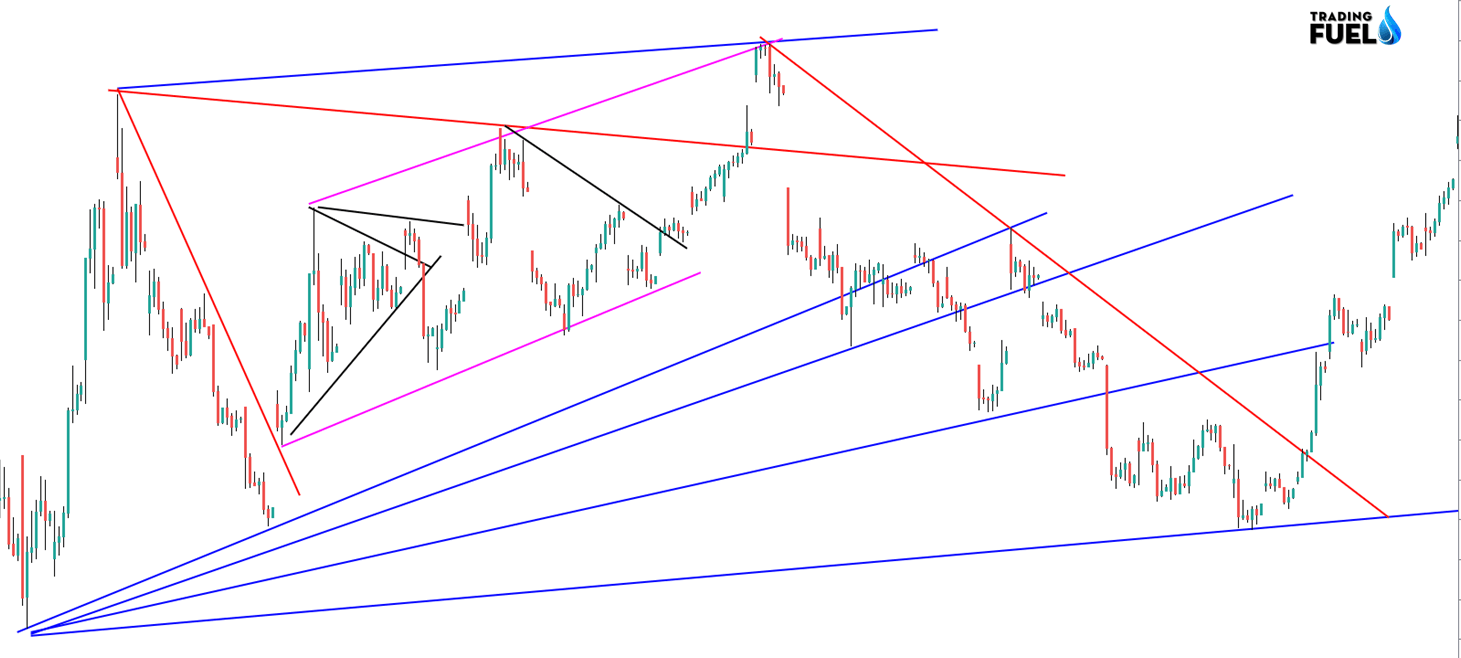 How not to draw a Trend Line