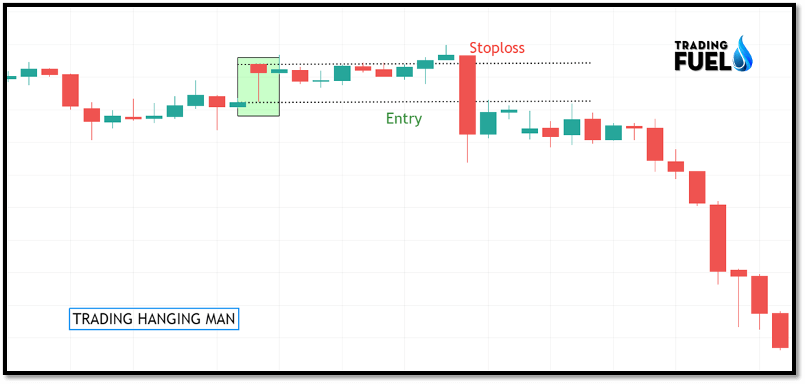Trading With Candlestick Reversal Patterns Hanging Man