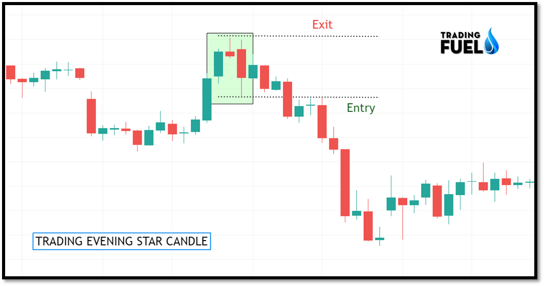 Trading Evening Star Candle
