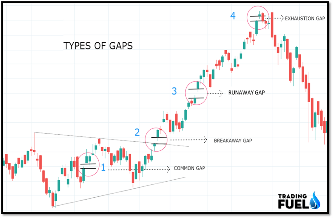 INTRODUCTION TO GAP TRADING