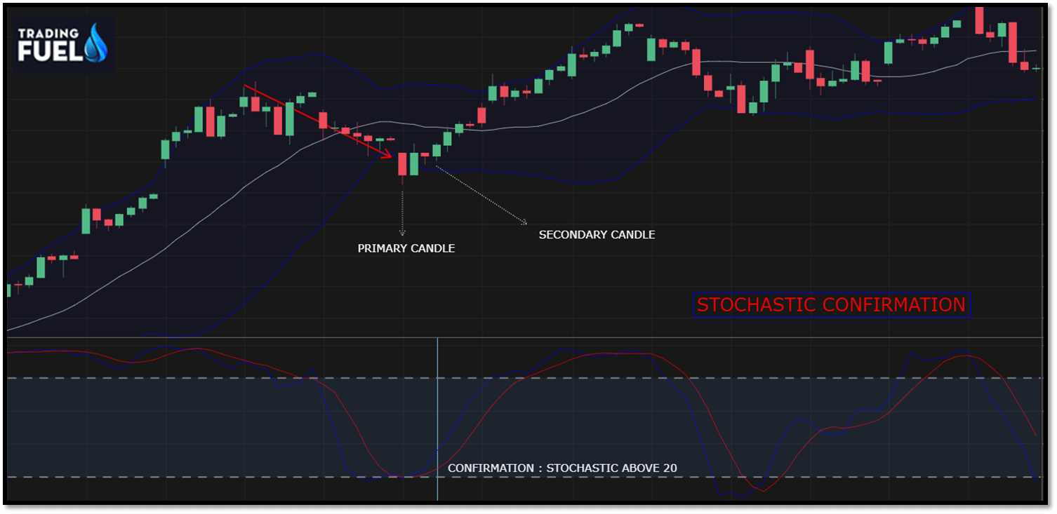 Confirmation (stochastic indicator)