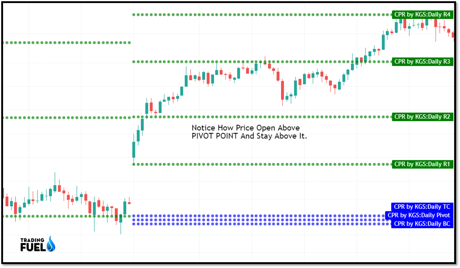 How To Use In Pivot Points Intraday Trading