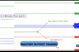 Pivot Points Intraday Trading