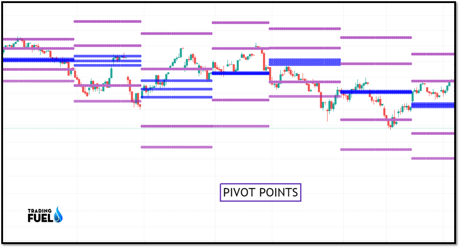 What are Pivot Points