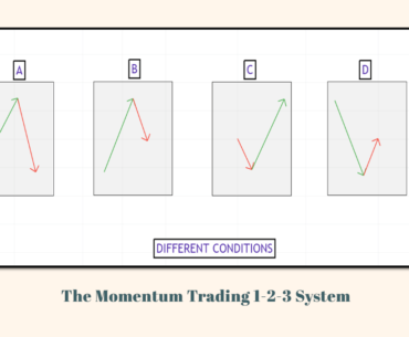 The Momentum Trading 1-2-3 System